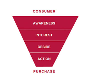 funnel marketing stages